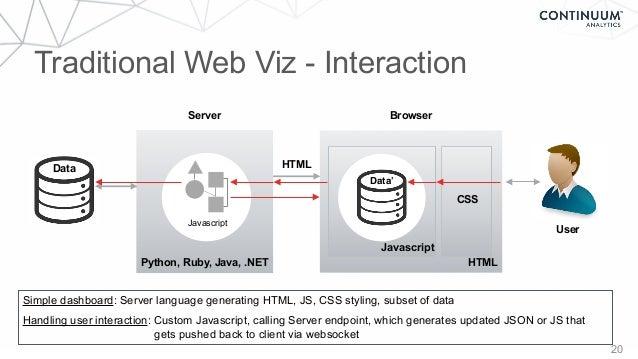 Browser HTML 20 HTML CSSJavascript User Data Python, Ruby, Java, .NET Server Traditional Web Viz - Interaction Javascript ...