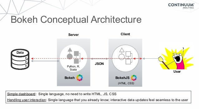 Server Bokeh BokehJS JSON (HTML, CSS) Client Bokeh Conceptual Architecture User Python, R, Scala Data Simple dashboard: Si...