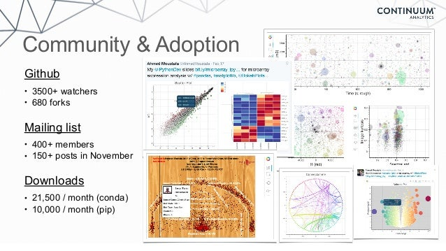 Community & Adoption Github • 3500+ watchers • 680 forks Mailing list • 400+ members • 150+ posts in November Downloads • ...