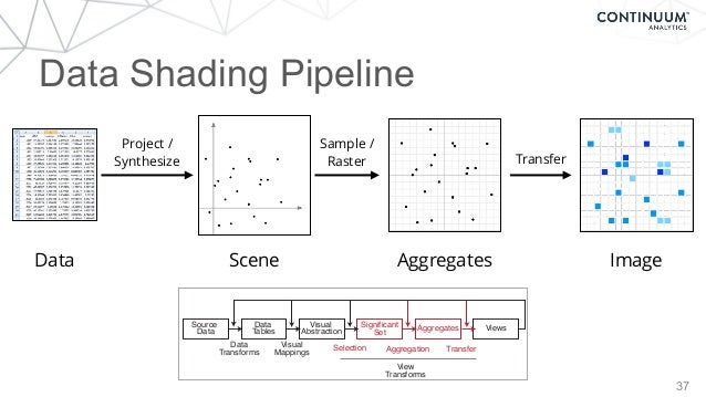 37 Data Shading Pipeline Data Project / Synthesize Scene Aggregates Sample / Raster Transfer Image Visual Abstraction Data...