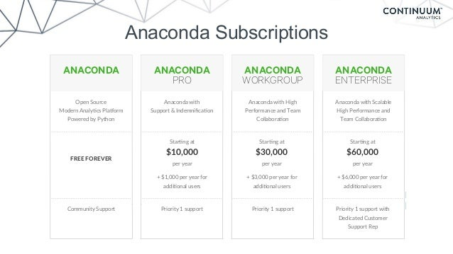 Priority 1 support with Dedicated Customer Support Rep ANACONDA ENTERPRISE CONTACT USCONTACT US ANACONDA PRO Priority 1 su...