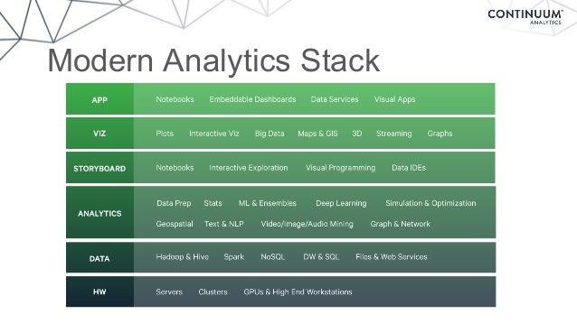 Modern Analytics Stack