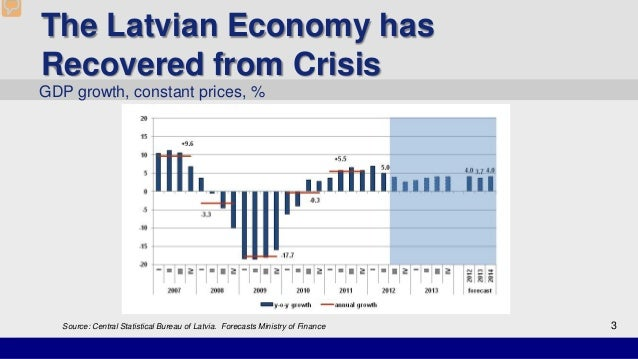 US economy: statistics at a glance