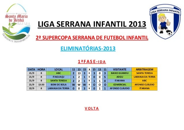 LIGA SERRANA INFANTIL 2013 2ª SUPERCOPA SERRANA DE FUTEBOL INFANTIL  ELIMINATÓRIAS-2013 1ªFASE-IDA DATA HORA 21/9 21/9 21/...