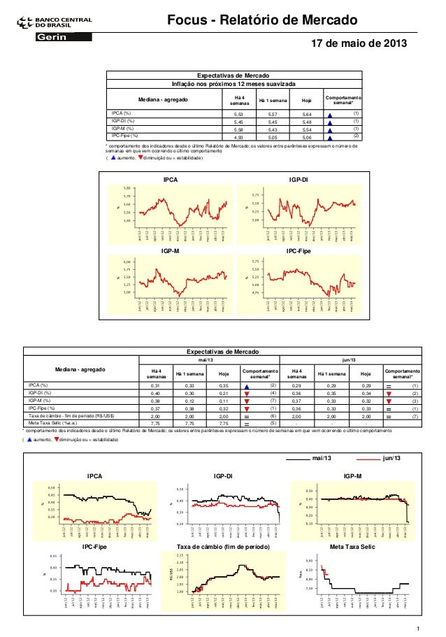 Focus - Relatório de Mercado17 de maio de 2013Expectativas de MercadoComportamentosemanal*Mediana - agregado Há 4semanasHá...