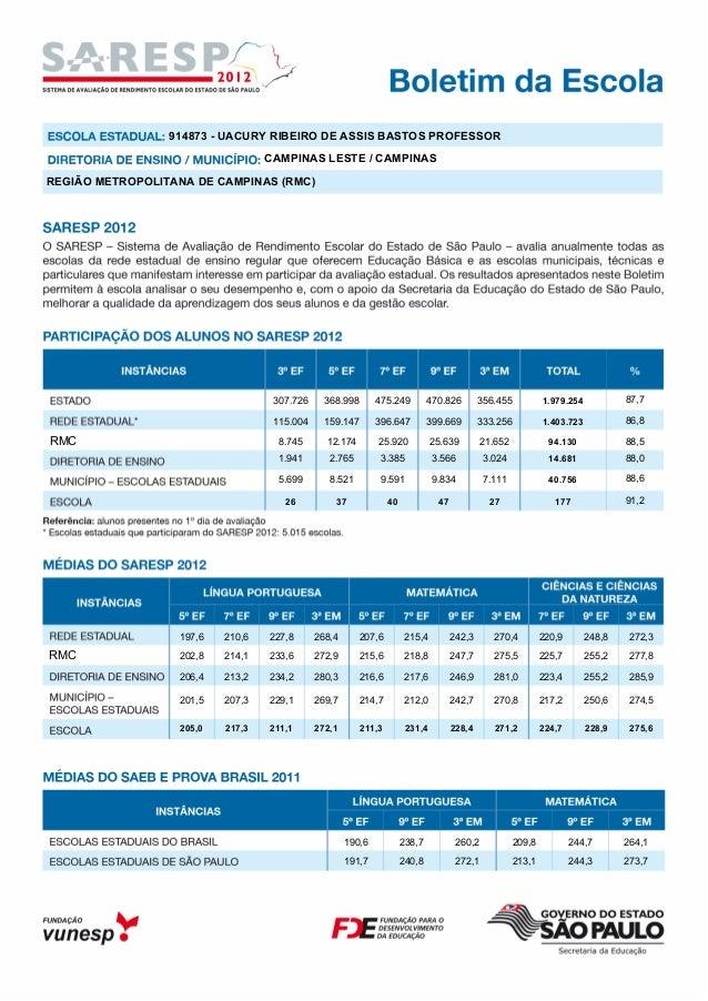 CAMPINAS LESTE / CAMPINAS 914873 - UACURY RIBEIRO DE ASSIS BASTOS PROFESSOR REGIÃO METROPOLITANA DE CAMPINAS (RMC) 307.726...