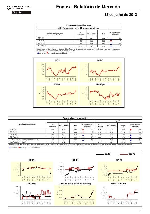 Focus - Relatório de Mercado 12 de julho de 2013 Expectativas de Mercado Comportamento semanal* Mediana - agregado Há 4 se...