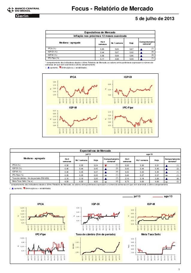 Focus - Relatório de Mercado 5 de julho de 2013 Expectativas de Mercado Comportamento semanal* Mediana - agregado Há 4 sem...