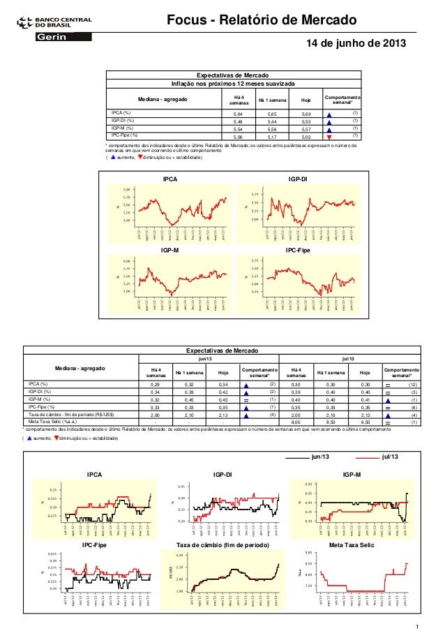 Focus - Relatório de Mercado14 de junho de 2013Expectativas de MercadoComportamentosemanal*Mediana - agregado Há 4semanasH...