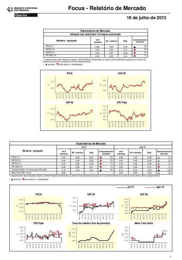 Focus - Relatório de Mercado 19 de julho de 2013 Expectativas de Mercado Comportamento semanal* Mediana - agregado Há 4 se...