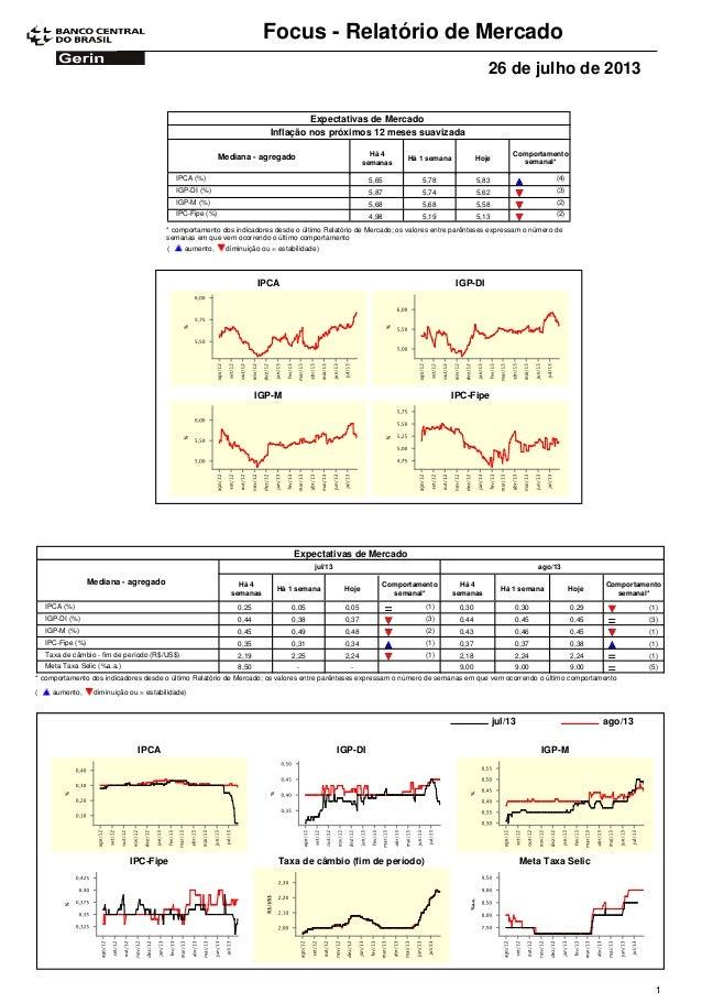 Focus - Relatório de Mercado 26 de julho de 2013 Expectativas de Mercado Comportamento semanal* Mediana - agregado Há 4 se...