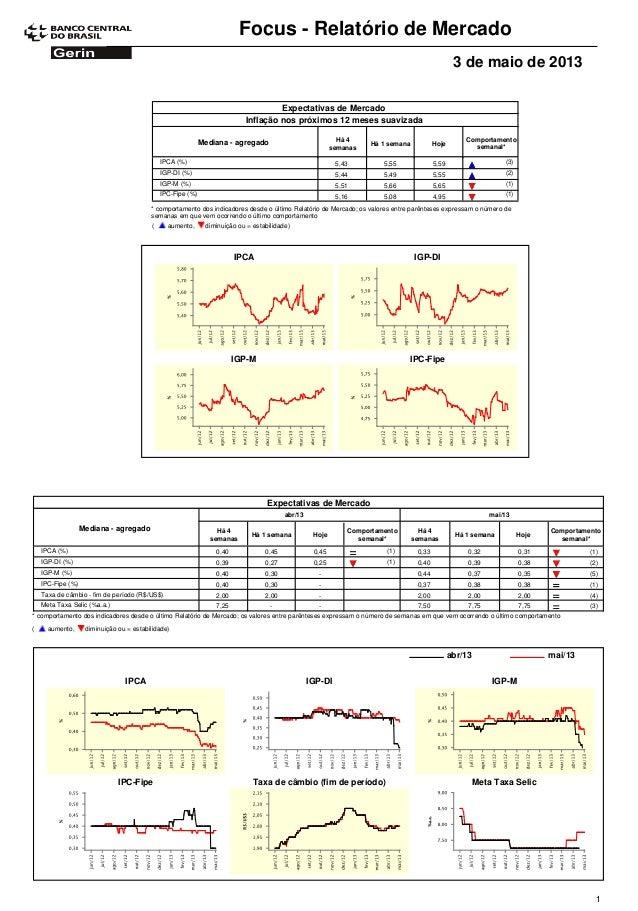 Focus - Relatório de Mercado3 de maio de 2013Expectativas de MercadoComportamentosemanal*Mediana - agregado Há 4semanasHá ...