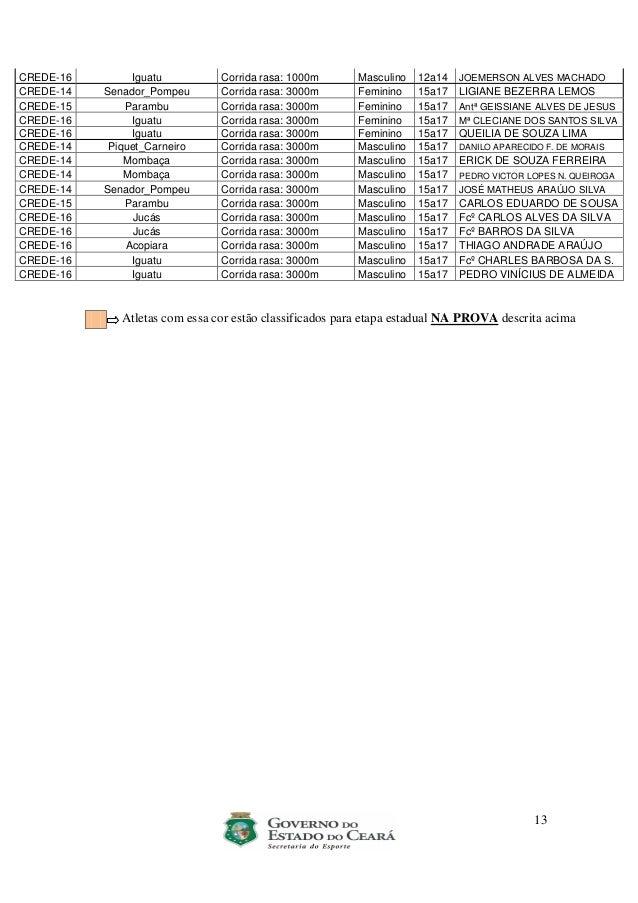 13 CREDE-16 Iguatu Corrida rasa: 1000m Masculino 12a14 JOEMERSON ALVES MACHADO CREDE-14 Senador_Pompeu Corrida rasa: 3000m...
