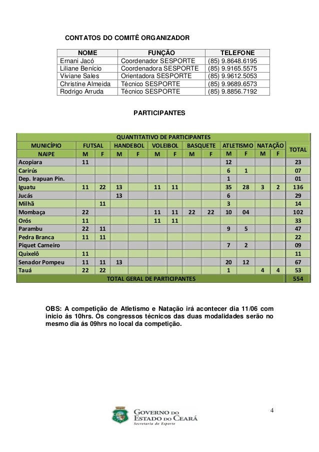 4 CONTATOS DO COMITÊ ORGANIZADOR NOME FUNÇÃO TELEFONE Ernani Jacó Coordenador SESPORTE (85) 9.8648.6195 Liliane Benício Co...