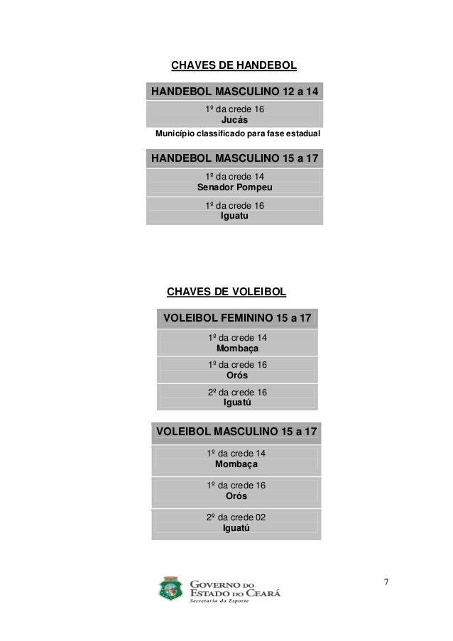 7 CHAVES DE HANDEBOL HANDEBOL MASCULINO 12 a 14 1º da crede 16 Jucás Município classificado para fase estadual HANDEBOL MA...