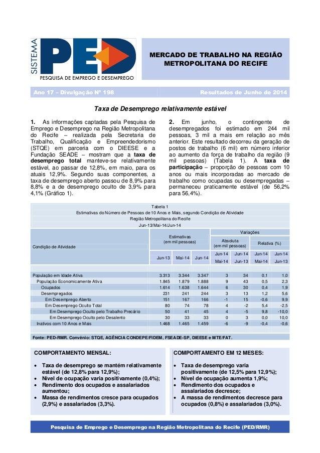 Pesquisa de Emprego e Desemprego na Região Metropolitana do Recife (PED/RMR) Taxa de Desemprego relativamente estável 1. A...