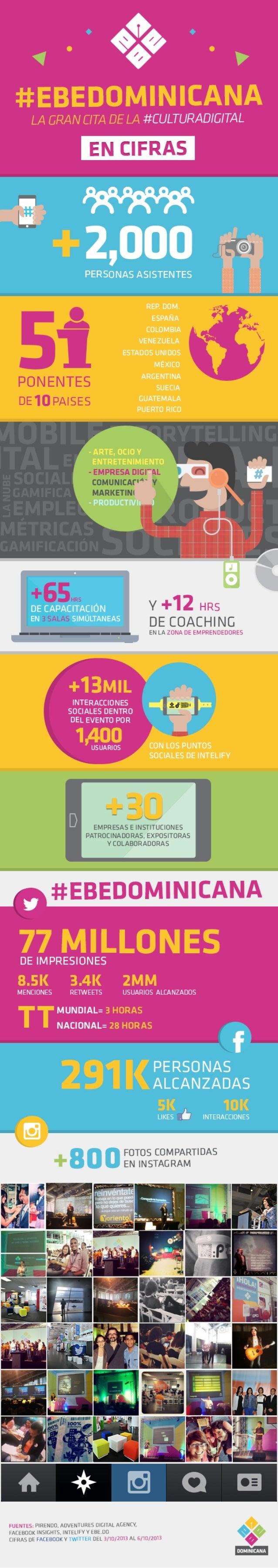EBEDominicana, la gran cita con la Cultura Digital: En Cifras