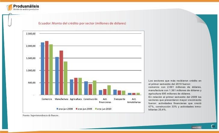 Ecuador: Monto del crédito por sector (millones de dólares)                                                               ...