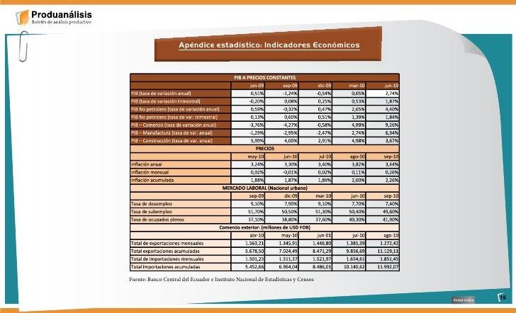 Apéndice estadístico: Indicadores Económicos     Fuente: Banco Central del Ecuador e Instituto Nacional de Estadísticas y ...
