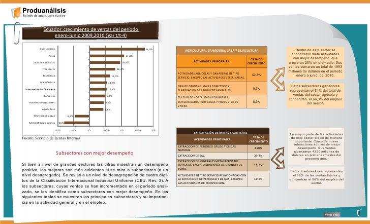 Ecuador: crecimiento de ventas del período                     enero-junio 2009,2010 (Var t/t-4)               Construcció...