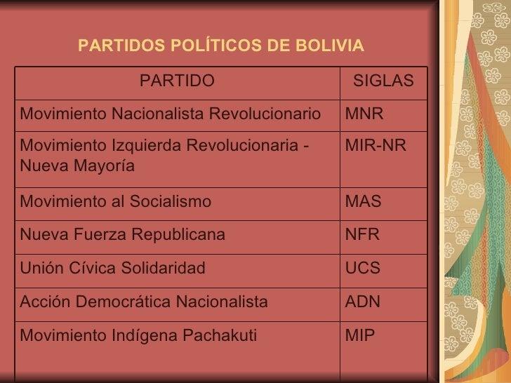 PARTIDOS POLÍTICOS DE BOLIVIA MIP Movimiento Indígena Pachakuti ADN Acción Democrática Nacionalista UCS Unión Cívica Solid...