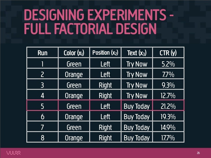 DESIGNING EXPERIMENTS -FULL FACTORIAL DESIGN  Run   Color (x1)   Position (x2)    Text (x3)   CTR (y)  1     Green        ...