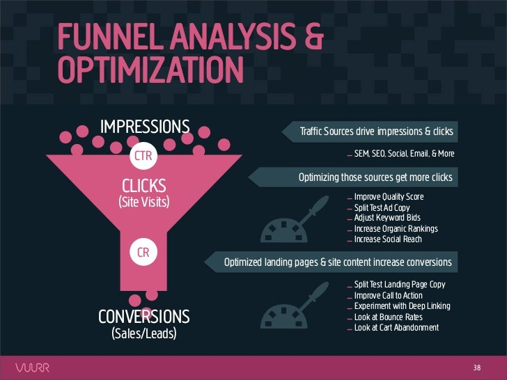 FUNNEL ANALYSIS &OPTIMIZATION  IMPRESSIONS                          Traffic Sources drive impressions & clicks        CTR  ...