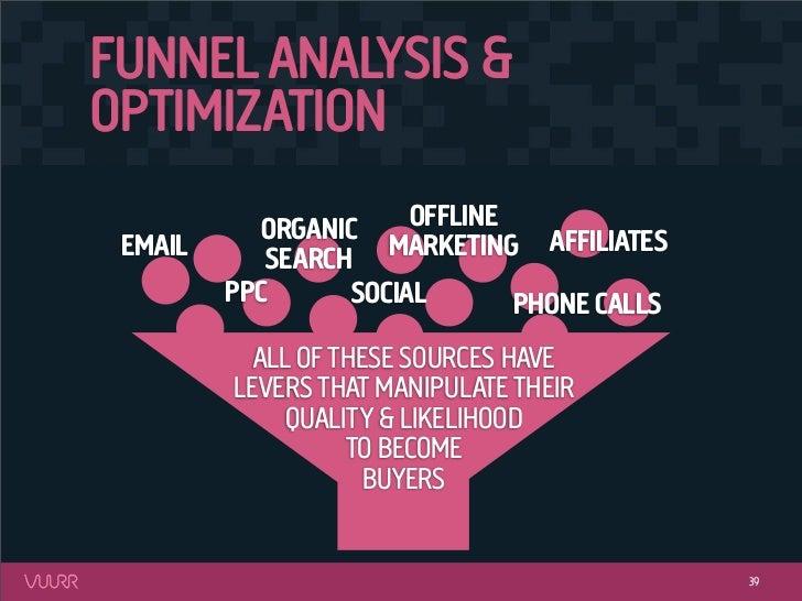 FUNNEL ANALYSIS &OPTIMIZATION           ORGANIC     OFFLINE EMAIL      SEARCH   MARKETING AFFILIATES         PPC      SOCI...