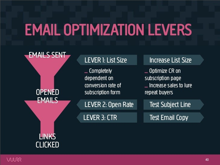 EMAIL OPTIMIZATION LEVERSEMAILS SENT              LEVER 1: List Size     Increase List Size              _ Completely     ...