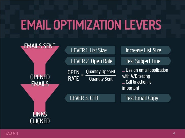 EMAIL OPTIMIZATION LEVERSEMAILS SENT               LEVER 1: List Size          Increase List Size               LEVER 2: O...