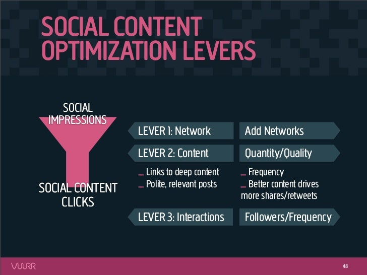 SOCIAL CONTENTOPTIMIZATION LEVERS    SOCIAL IMPRESSIONS                 LEVER 1: Network            Add Networks          ...