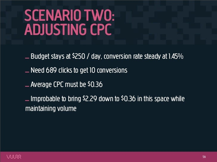 SCENARIO TWO:ADJUSTING CPC_ Budget stays at $250 / day, conversion rate steady at 1.45%_ Need 689 clicks to get 10 convers...