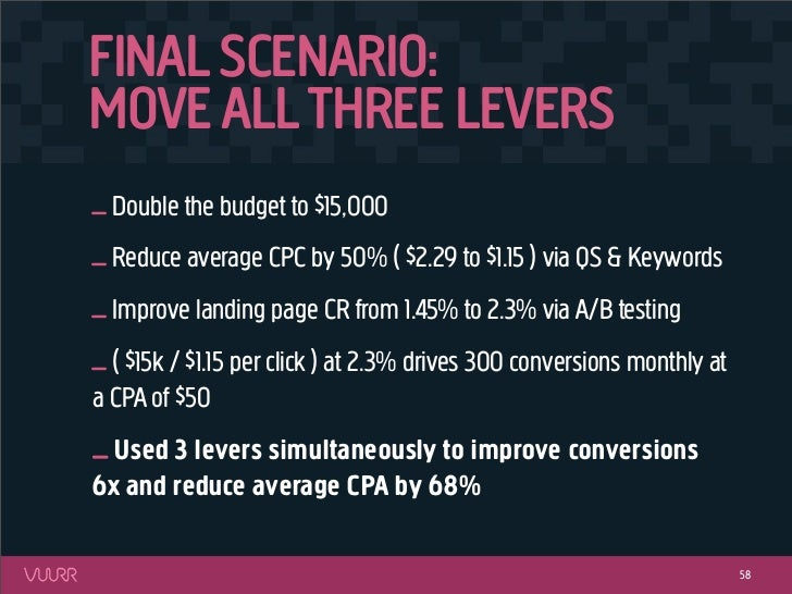 FINAL SCENARIO:MOVE ALL THREE LEVERS_ Double the budget to $15,000_ Reduce average CPC by 50% ( $2.29 to $1.15 ) via QS & ...