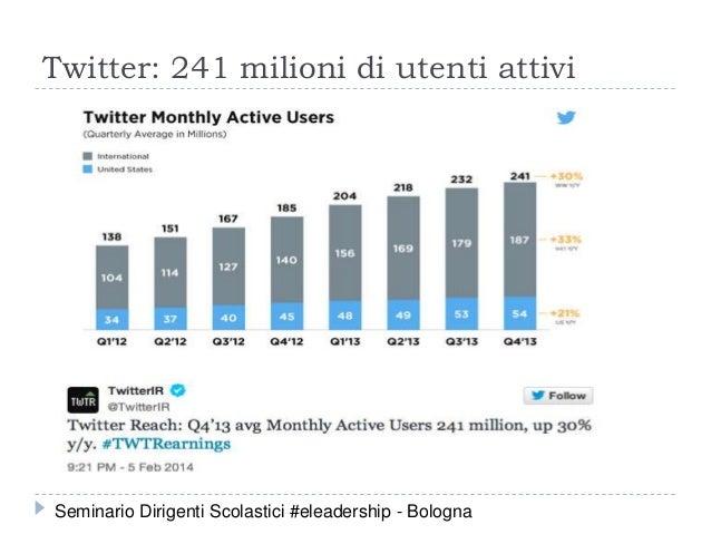 Twitter: 241 milioni di utenti attivi Seminario Dirigenti Scolastici #eleadership - Bologna