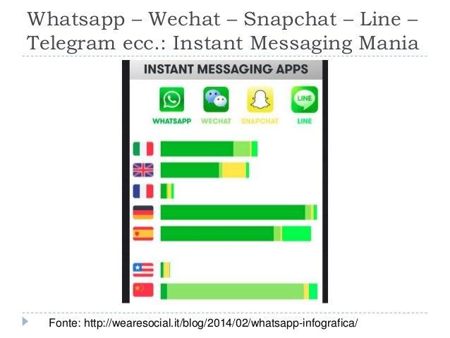 Whatsapp – Wechat – Snapchat – Line – Telegram ecc.: Instant Messaging Mania Fonte: http://wearesocial.it/blog/2014/02/wha...