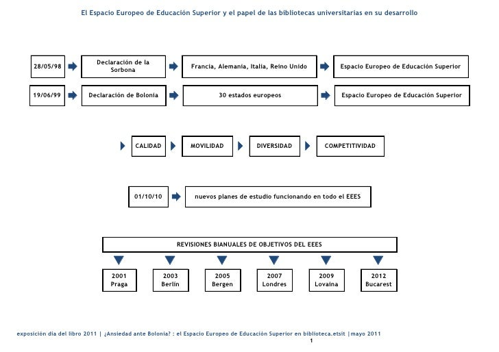 El Espacio Europeo de Educación Superior y el papel de las bibliotecas universitarias en su desarrollo    28/05/98       ...