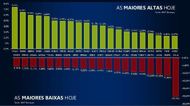 fonte: BMF Bovespa AS MAIORES ALTAS HOJE fonte: BMF Bovespa AS MAIORES BAIXAS HOJE