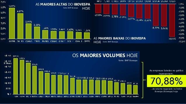 fonte: BMF Bovespa AS MAIORES ALTAS DO IBOVESPA HOJE fonte: BMF Bovespa AS MAIORES BAIXAS DO IBOVESPA HOJE As empresas lis...