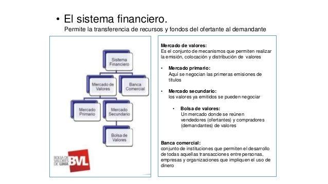 • El sistema financiero. Permite la transferencia de recursos y fondos del ofertante al demandante Mercado de valores: Es ...