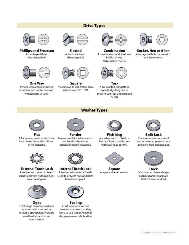 TYPES OF MECHANICAL FASTENERS EPUB
