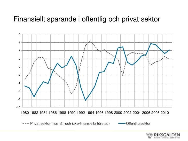Finansiellt sparande i offentlig och privat sektor 8 6 4 2 0 -2 -4 -6 -8-10      1980 1982 1984 1986 1988 1990 1992 1994 1...
