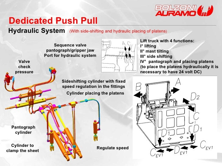 ( With side-shifting and hydraulic placing of platens ) Lift truck with 4 functions: I° lifting II° mast tilting III° side...