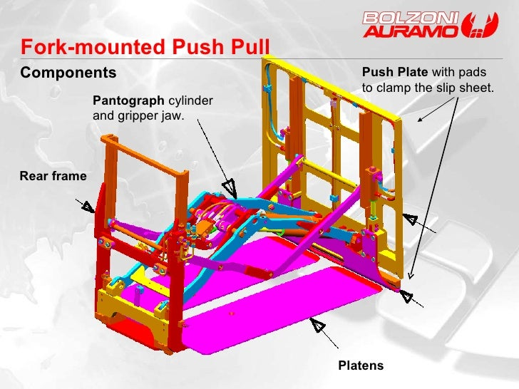 Fork-mounted Push Pull Components Pantograph  cylinder  and gripper jaw. Rear frame Push Plate  with pads to clamp the sli...