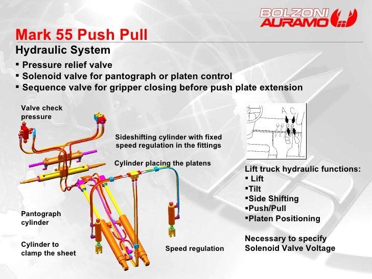 <ul><li>Lift truck hydraulic functions: </li></ul><ul><li>Lift </li></ul><ul><li>Tilt </li></ul><ul><li>Side Shifting </li...