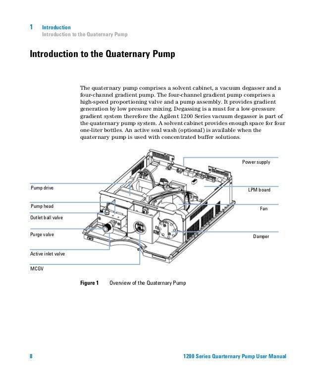 agilent 1100 quaternary pump manual
