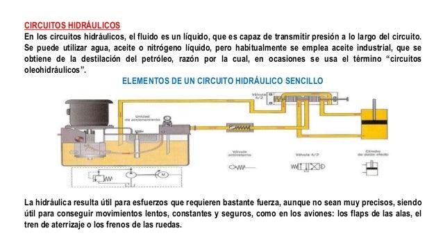 CIRCUITOS HIDRÁULICOS En los circuitos hidráulicos, el fluido es un líquido, que es capaz de transmitir presión a lo largo...