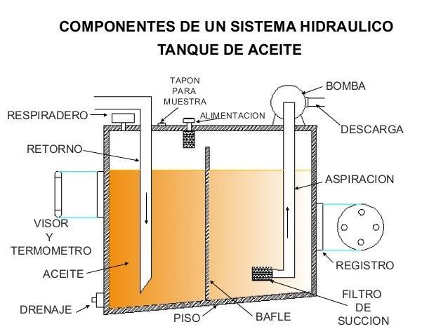 Tanque hidraulico precio