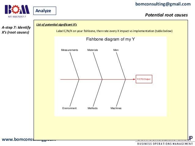 Bom dmaic template process analysis 14 ccuart Images