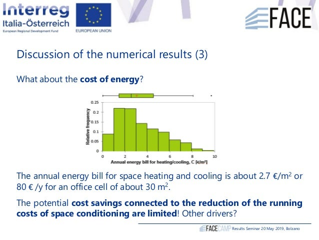 What about the cost of energy? The annual energy bill for space heating and cooling is about 2.7 €/m2 or 80 € /y for an of...
