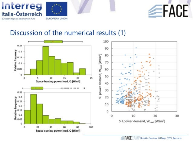 Discussion of the numerical results (1) Results Seminar 20 May 2019, Bolzano